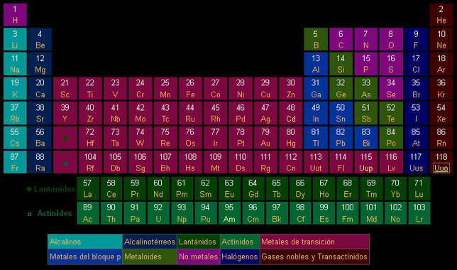 Confirman la existencia del ununpentio, el elemento 115 de la tabla - best of tabla periodica de los elementos quimicos en excel