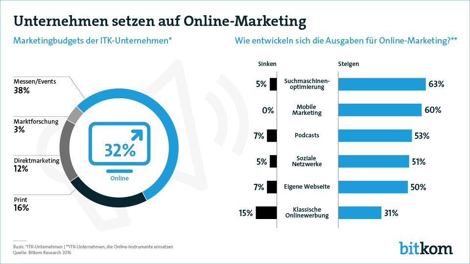 Warum Online Marketing