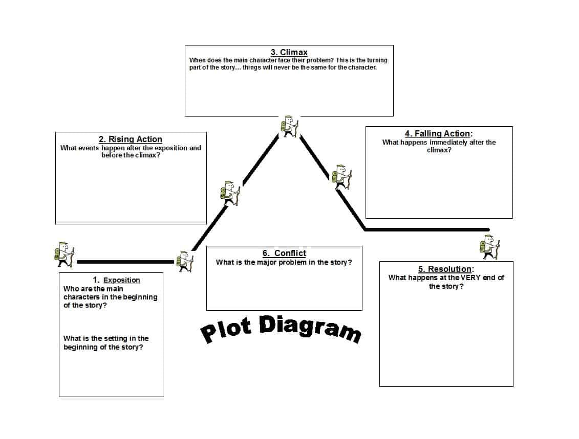 A Plot Diagram