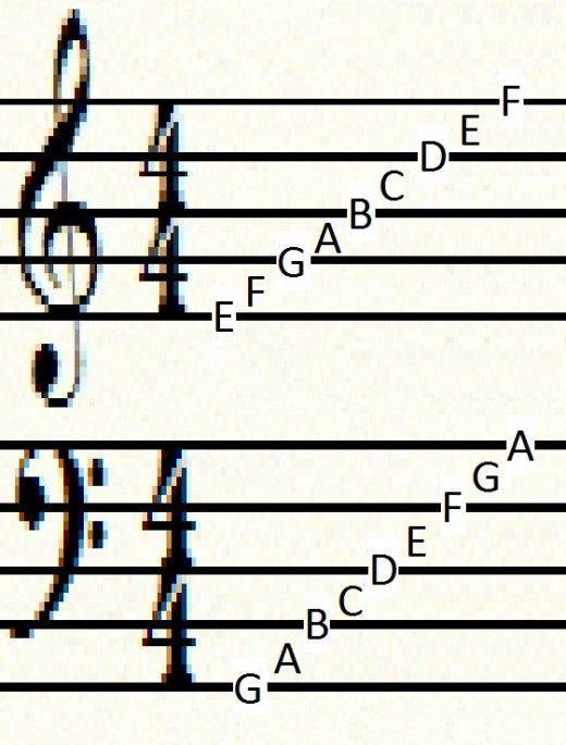 How To Read Sheet Music Notes Heather Kuttai Musica De Piano Partituras De Saxofon Musica De Violin