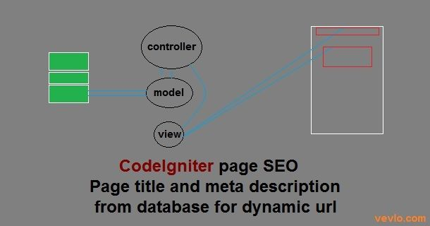CodeIgniter page SEO: Page title and meta description from