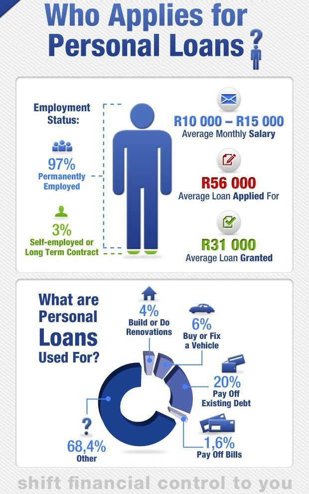 Federal Bank Loans Personal