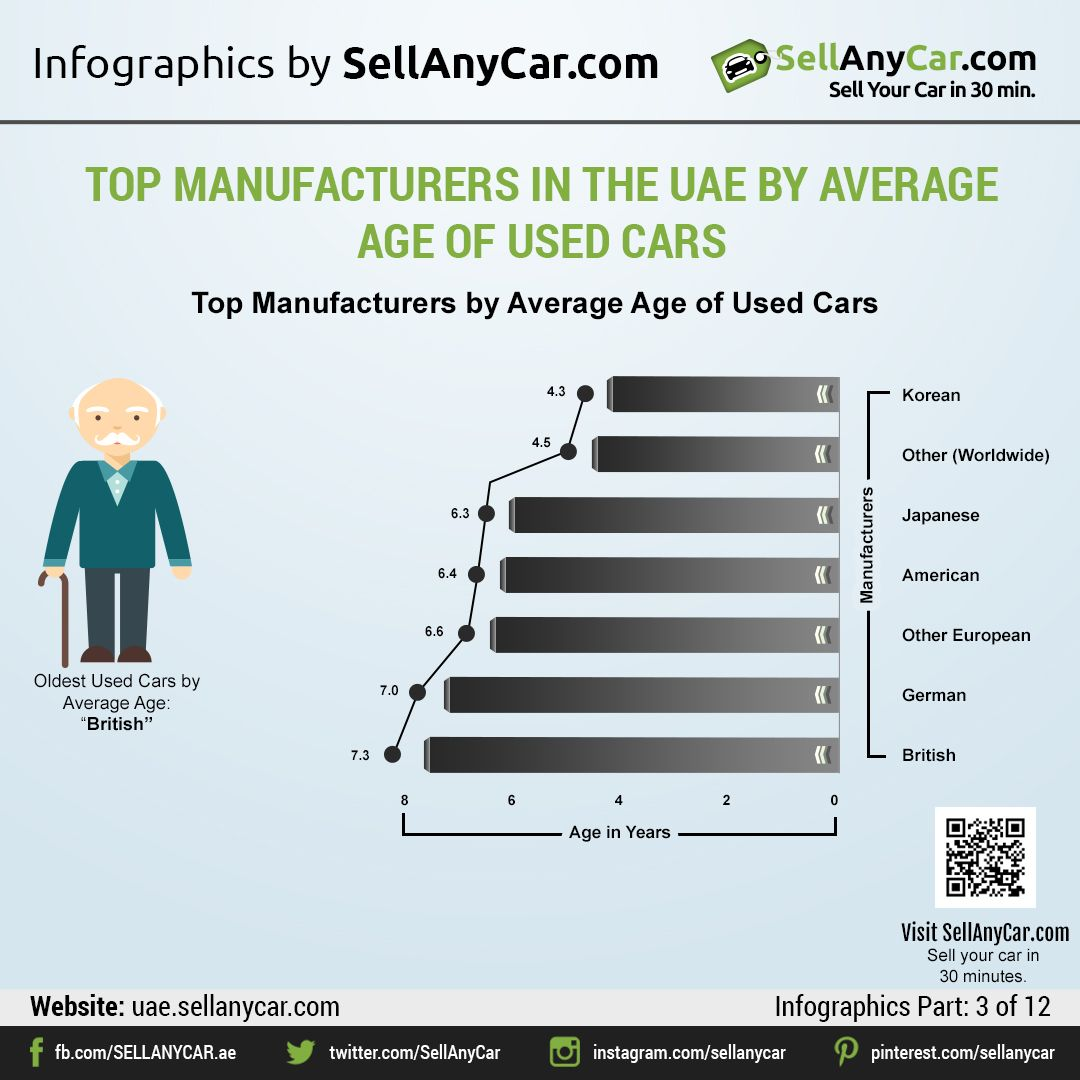 Sellanycar Com S Introspective Comparison Of Used Car Brands In The Uae By Market Share And Age Sellanycar Com Sell Your Car In 30min Car Brands Used Cars Car
