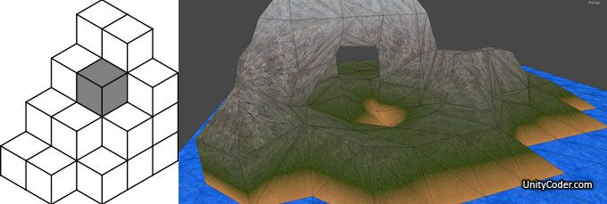 A list of Unity3D related voxel / marching cubes tutorials
