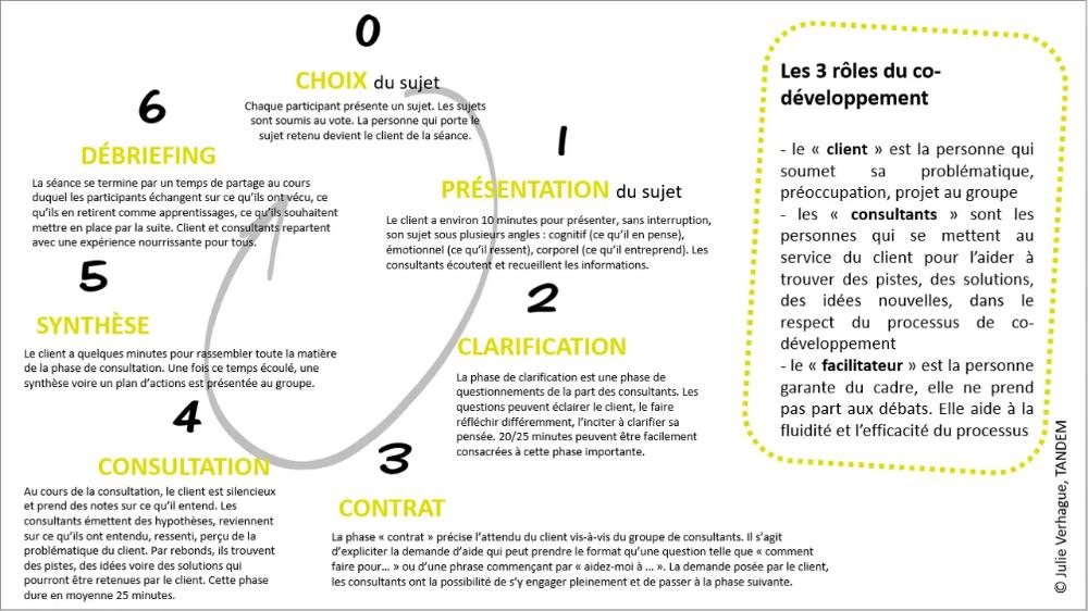 Co Developpement Tandem 23 Developpement Developpement Professionnel Ecoute Active