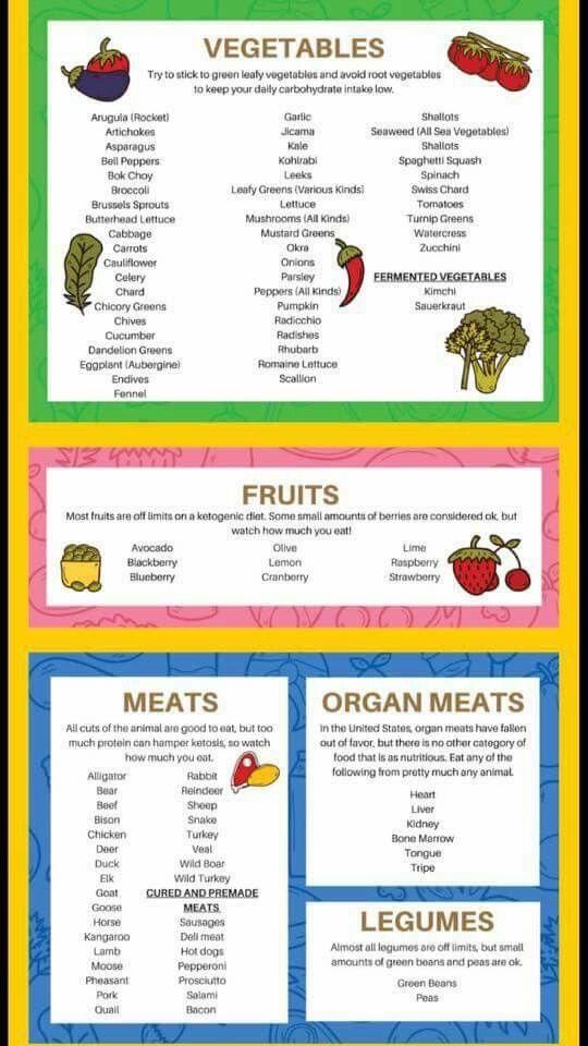 Pin By Audra Hayden On Keto Os Ketogenic Diet Food List Leafy Vegetables Vegetable Sticks