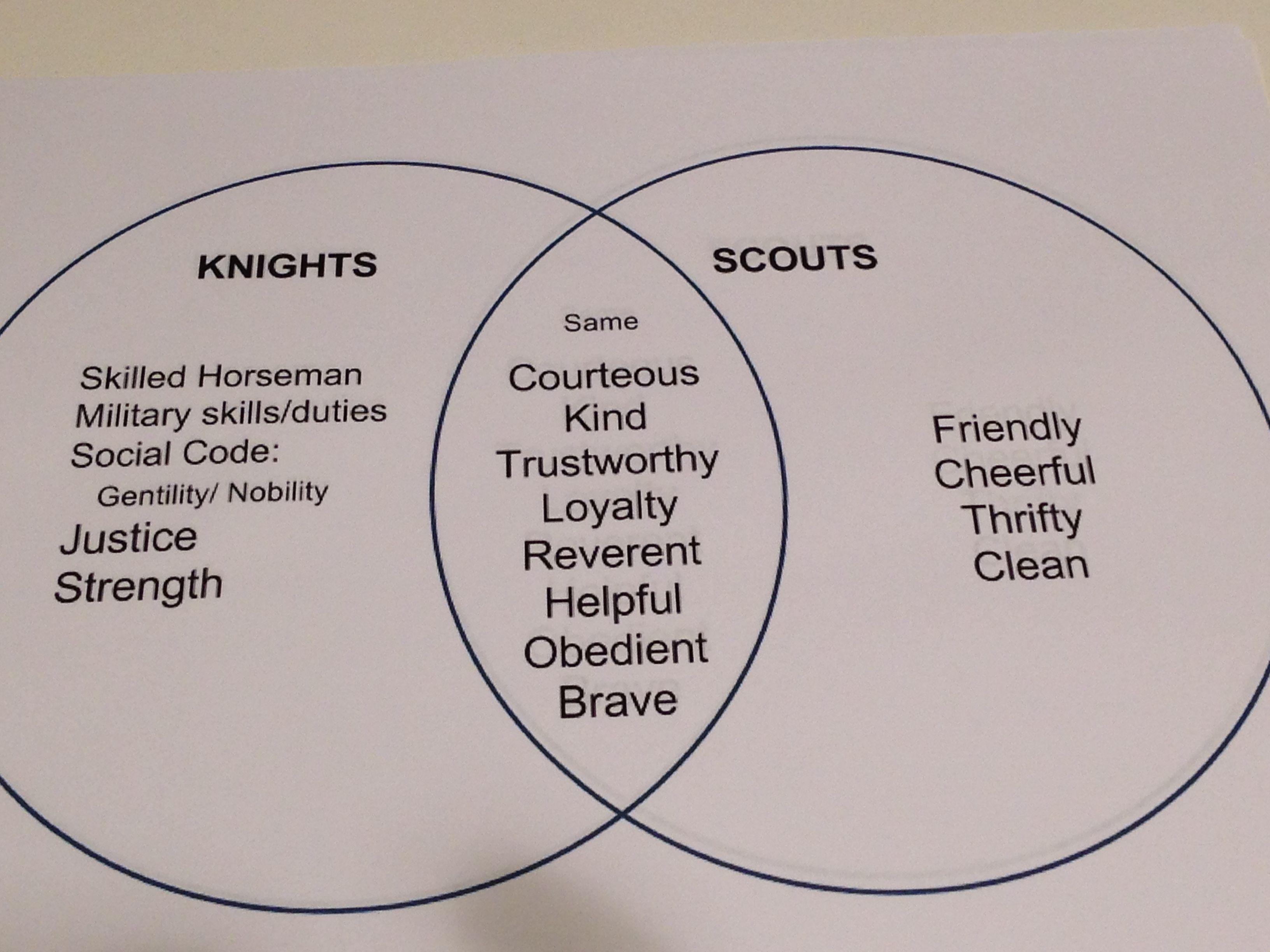 Venn Diagram For Cub Scouts Tiger Elective Good Knights