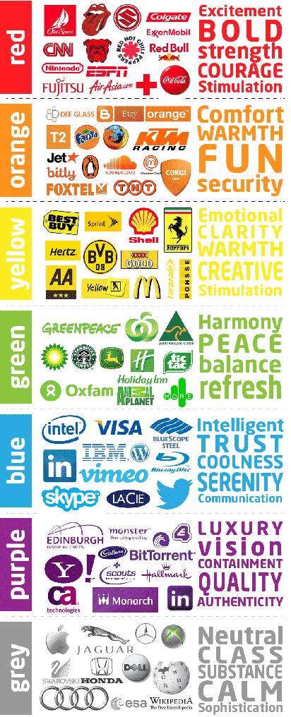 las marcas comerciales tienen muy estudiado el significado de los