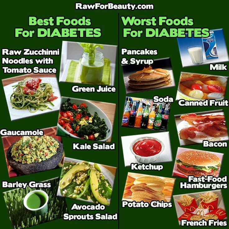 Best and worst foods for diabetes worlddiabetesday you are what diabetes best and worst foods forumfinder Image collections