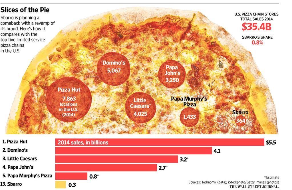 Wsj Graphics On Pizza Chains Pizza Hut Mall