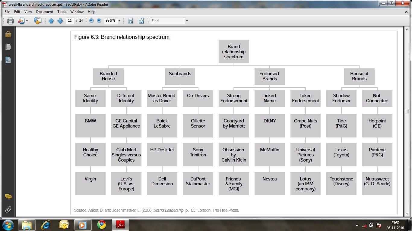 Brand Relationship Spectrum Brand Architecture Infographic