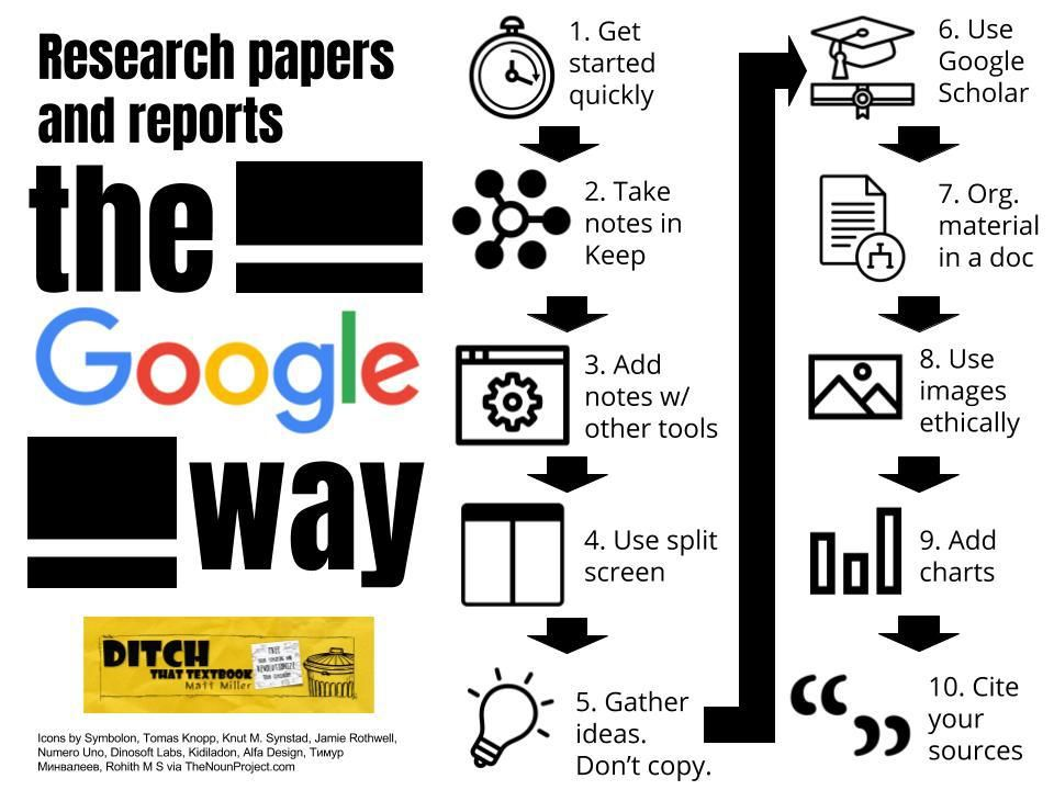 Writing Papers And Research Reports The Google Way  Learn Spanish