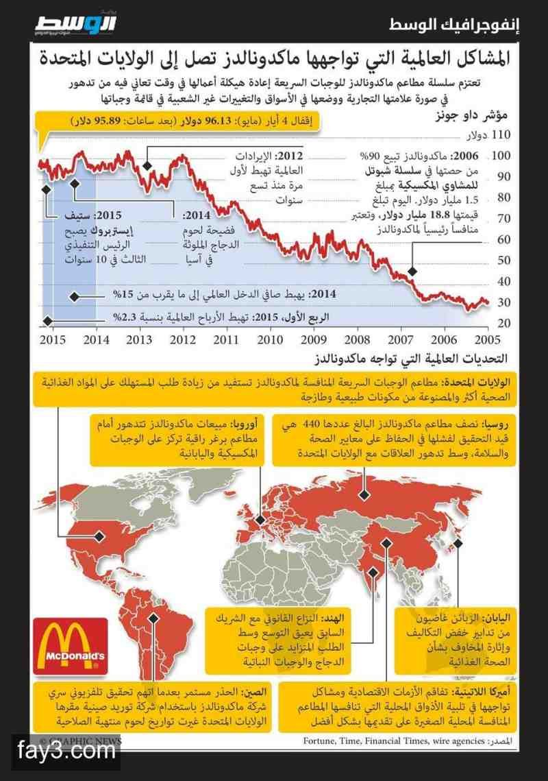 انفوجرافيك مشاكل ماكدونالدز تصل إلى الولايات المتحدة Map Map Screenshot Asian Fashion