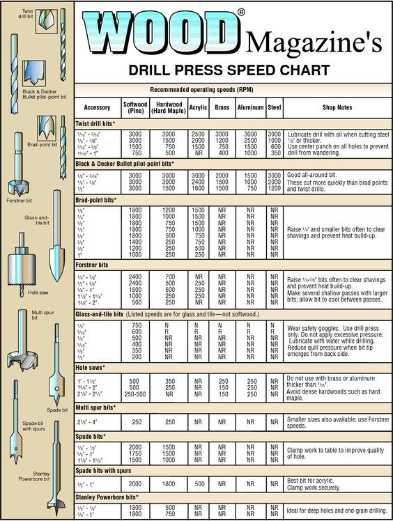 charts for woodworking DRILL PRESS SPEED CHART 255_TOOLS - sample tap drill chart