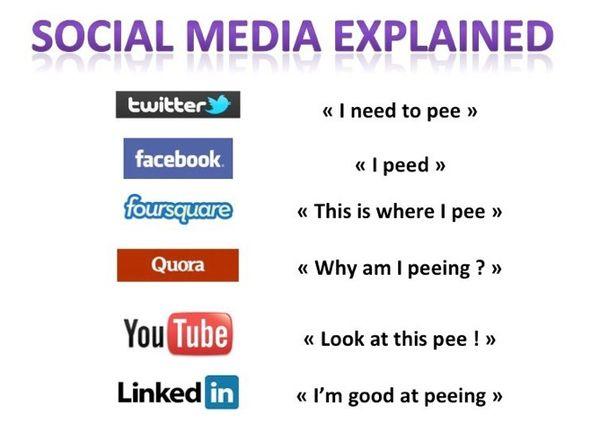 Social Media Explained !