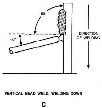 Vertical Stick Welding Welding Welding Tips Smaw Welding