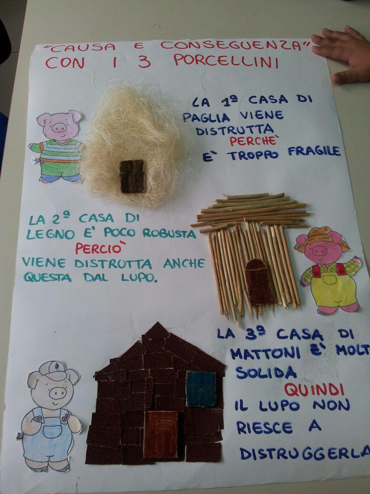 I Tre Porcellini Causa E Conseguenza Storyhour Lady Three Little