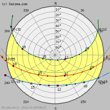 Sun Diagram Elevation Goldstar Gps Wiring Path Chart For Charleston Sc The Radii Denote Azimuth And Concentric Circles Green Line Is On Summer Solstice