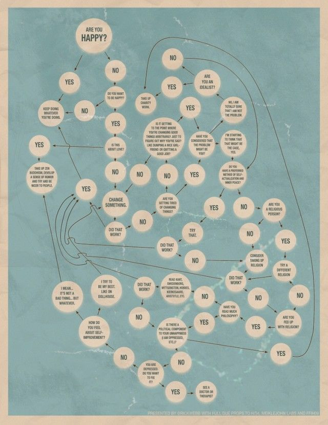 Happiness flow chart happiness is easy with the help of some happiness flow chart happiness is easy with the help of some simple yes or now ccuart Image collections
