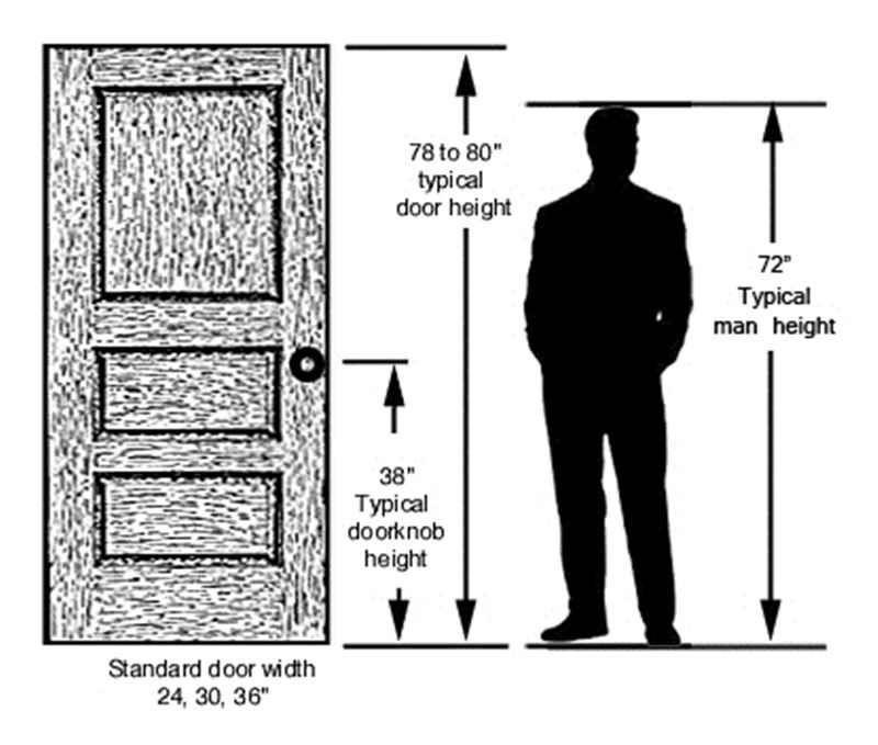 This Photo About Standard Door Knob Height Entitled As