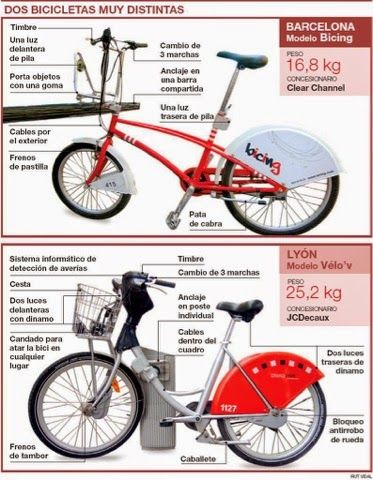 Postura Adecuada Para Ir En Bicicleta Y Evitar Dolores De Rodillas