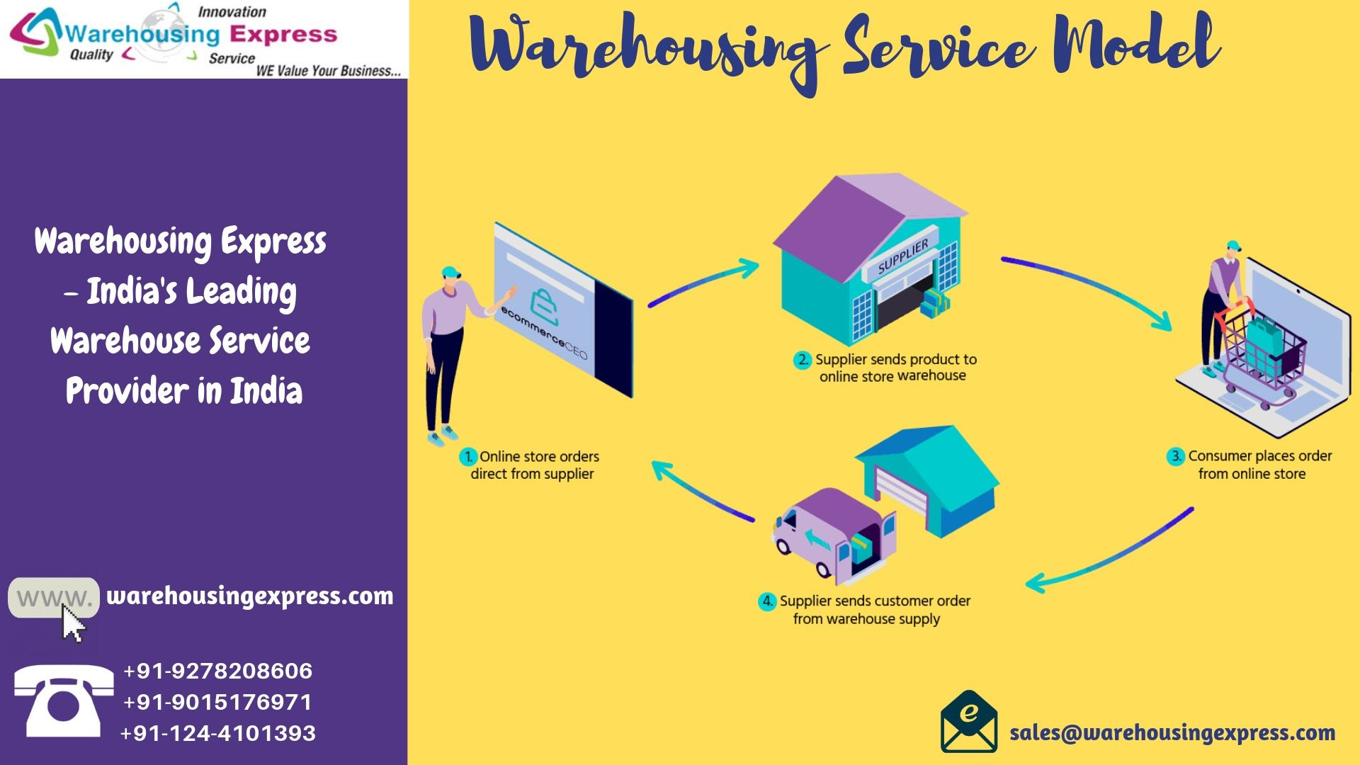 Our model is new generation and automated, Warehousing Express