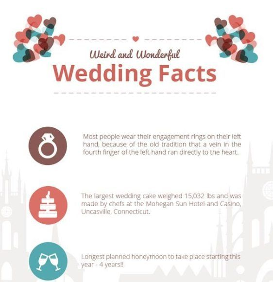 Interesting Facts About Wedding