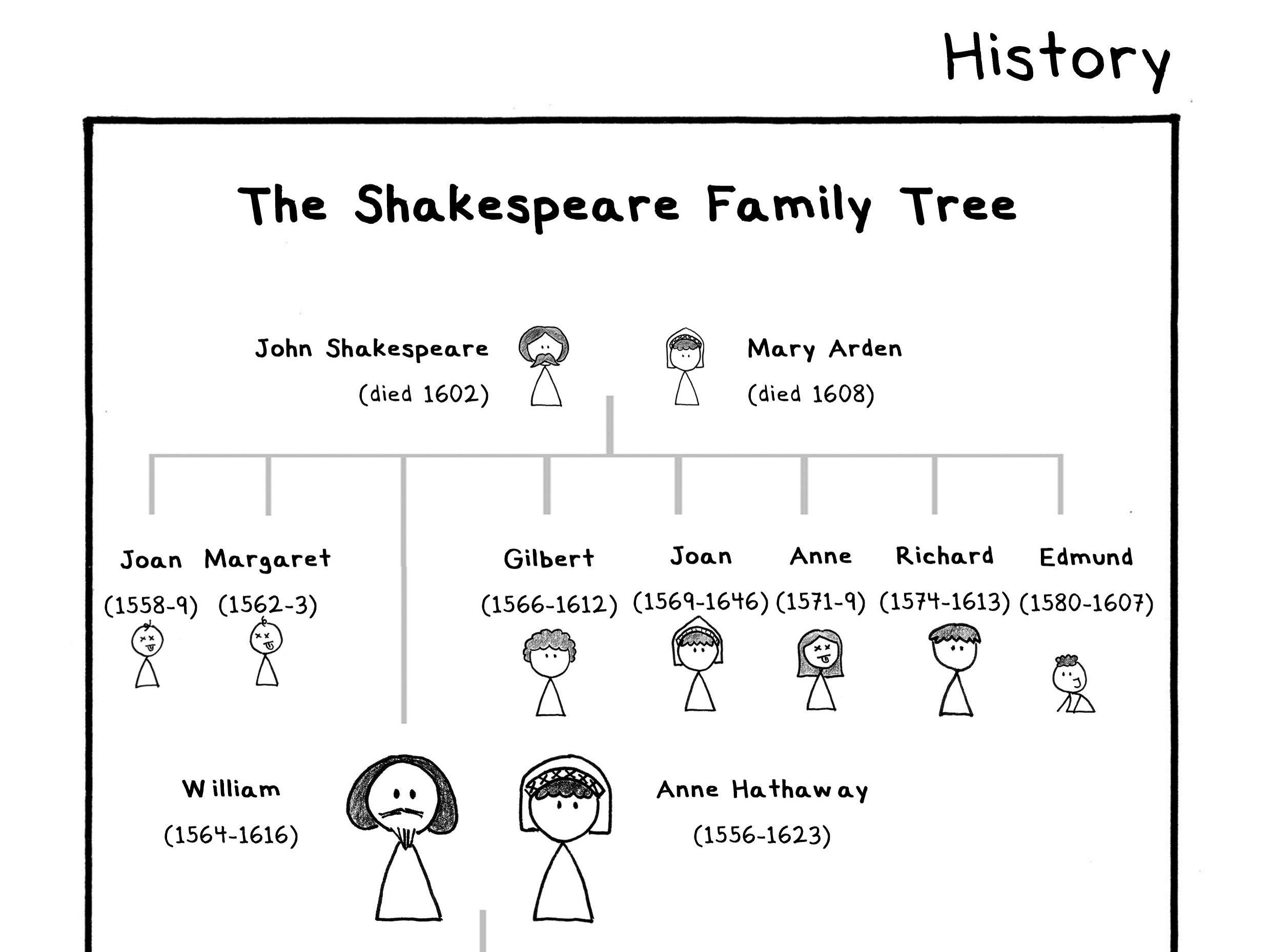 William shakespeare family tree