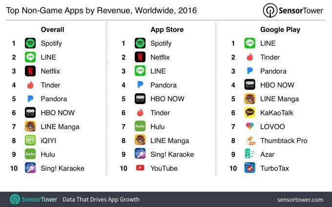 Spotify, Netflix, LINE, Pandora & HBO NOW top the list of