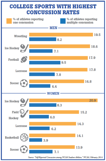 Infographic College Sports With Highest Concussion Rates