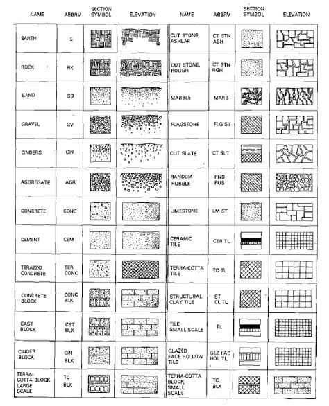 VARIOUS BUILDING MATERIAL SYMBOLS USED IN ARCHITECTURE