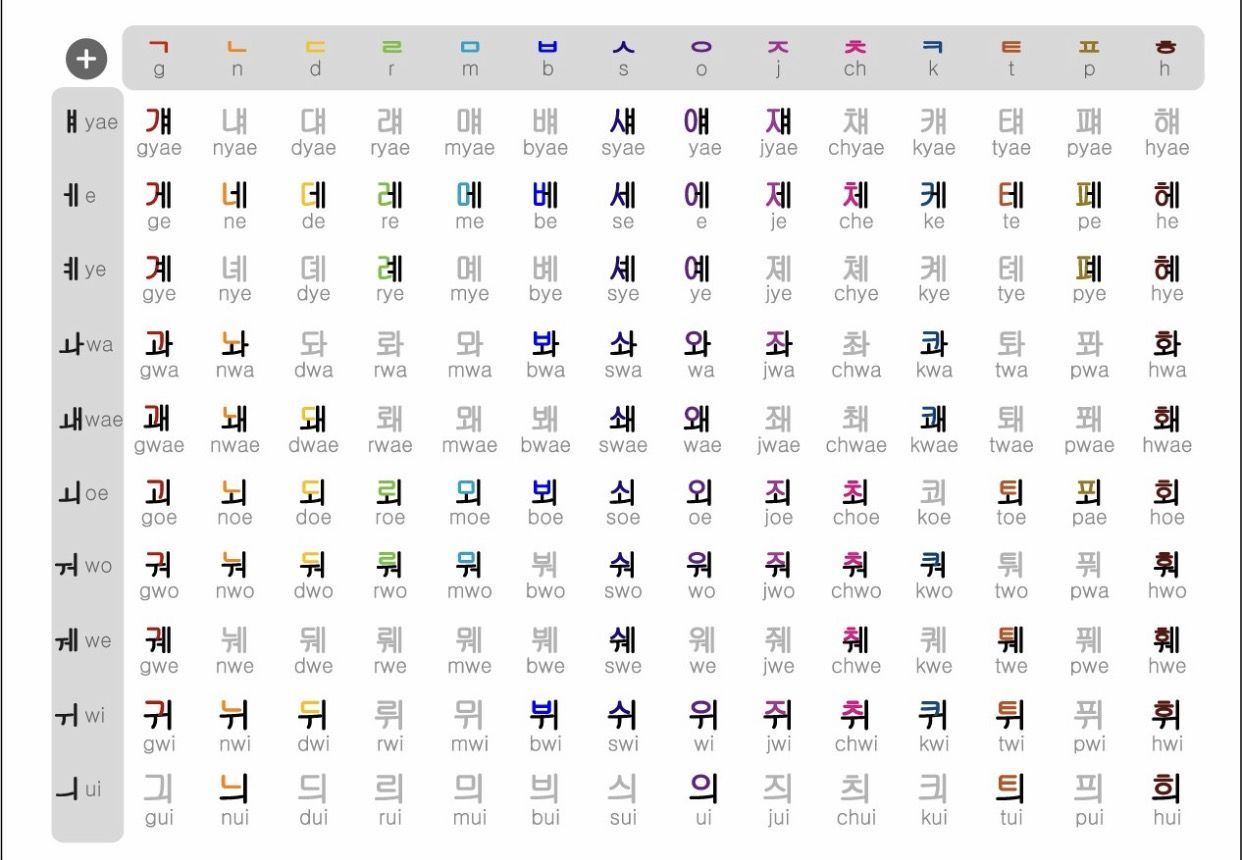 Hangul Chart For Those Who Are Beginners And Those