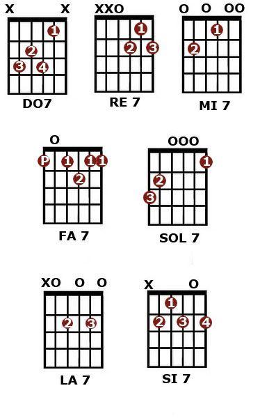 Tocar la guitarra - LaGuitarraEsFácil: Acordes de septima dominante ...