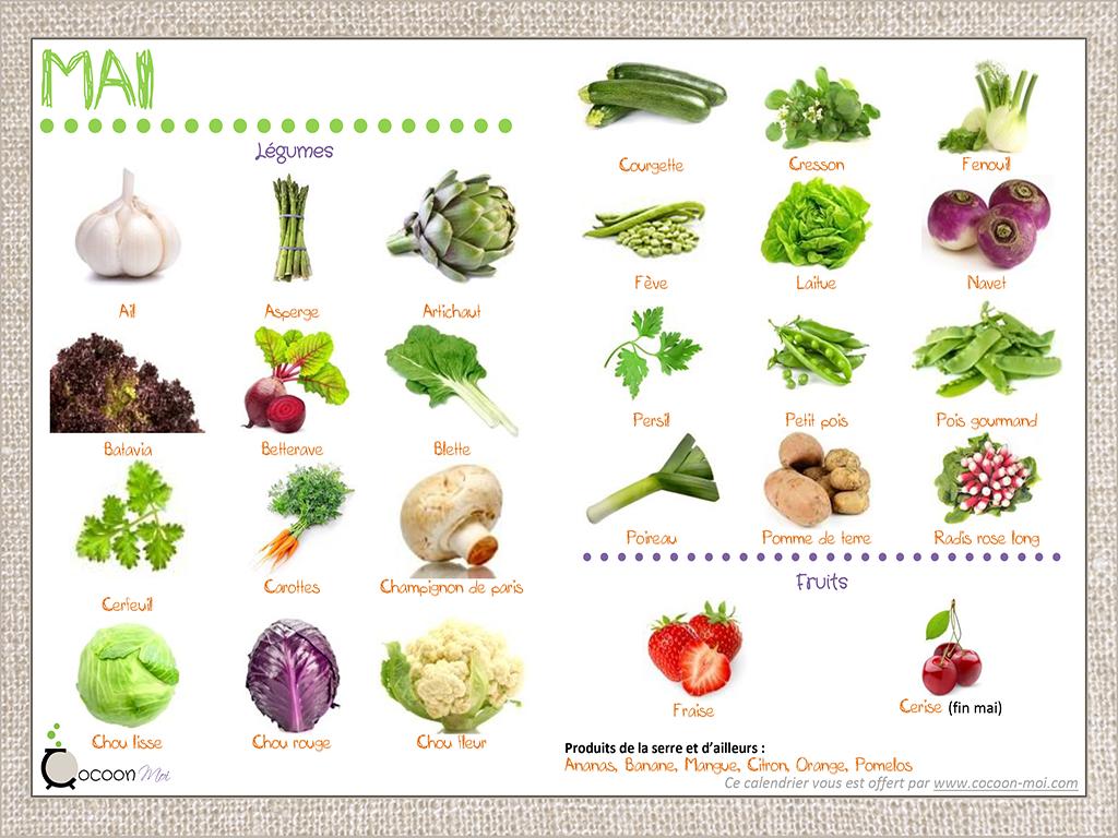 Fruits et l gumes de saison mois de mai apprendre pinterest l gumes et fruit - Fruit et legume de saison ...
