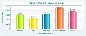 Brain Games & Brain Training