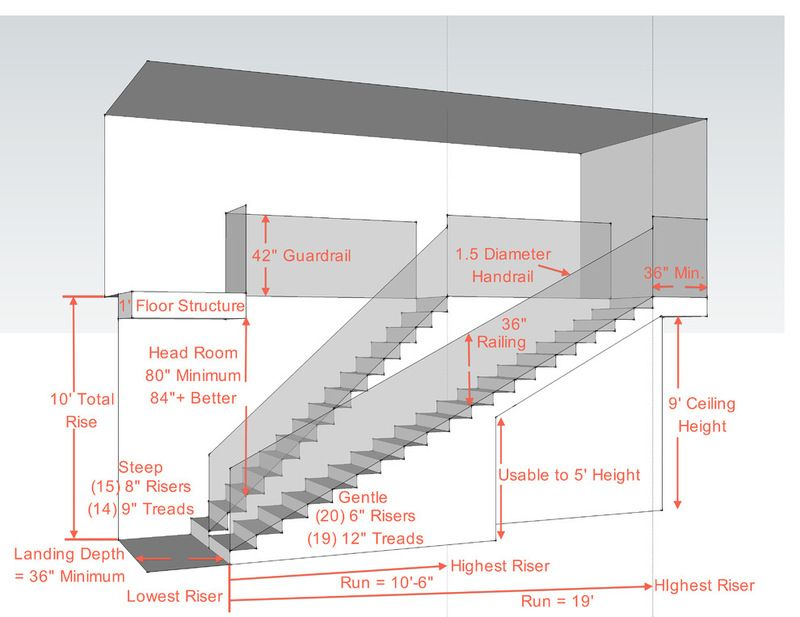 Key Measurements For A Heavenly Stairway Stairs Architecture Building Stairs Staircase Design