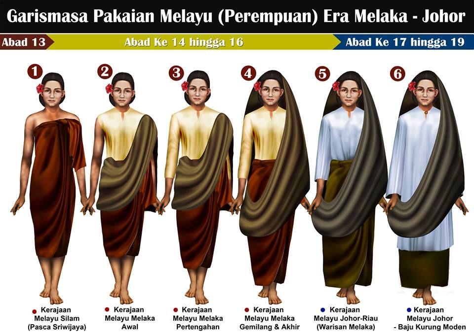Timeline Malay Costume Peasant Women Srivijaya Sultanate