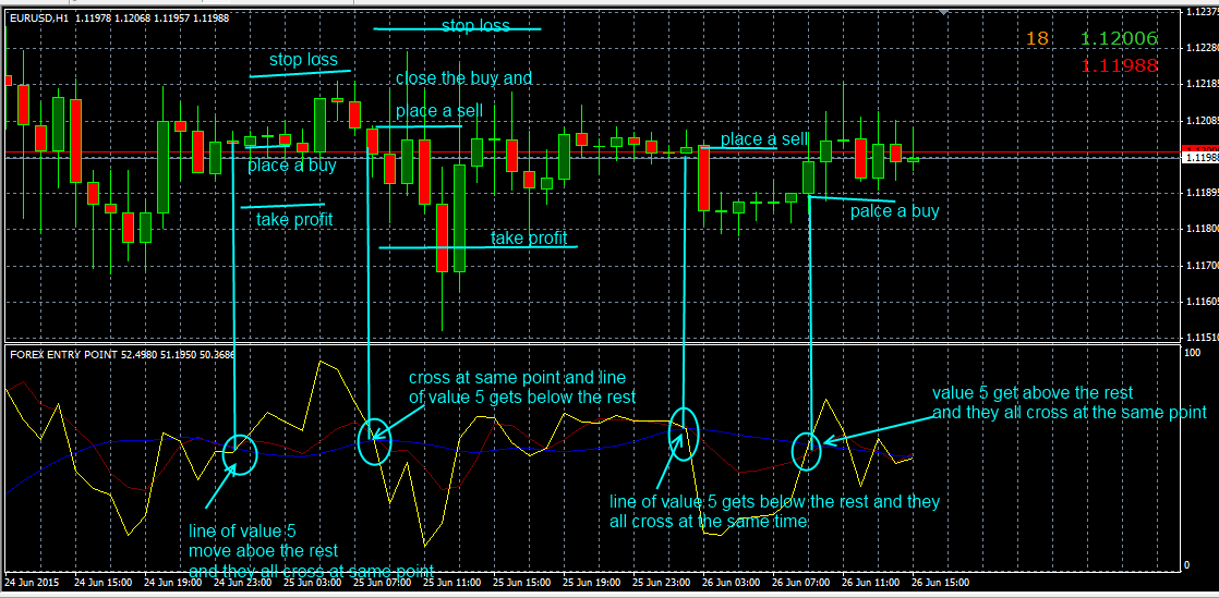 Forex entry point indicator download new dollar rate