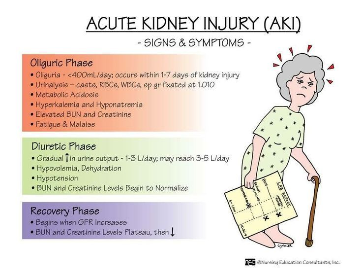 Nursing mnemonics kidney failure