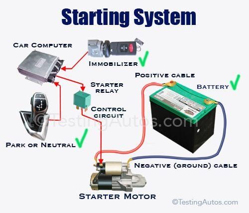 How A Car Starting System Works Starter Motor Car Repair Diy Car Maintenance
