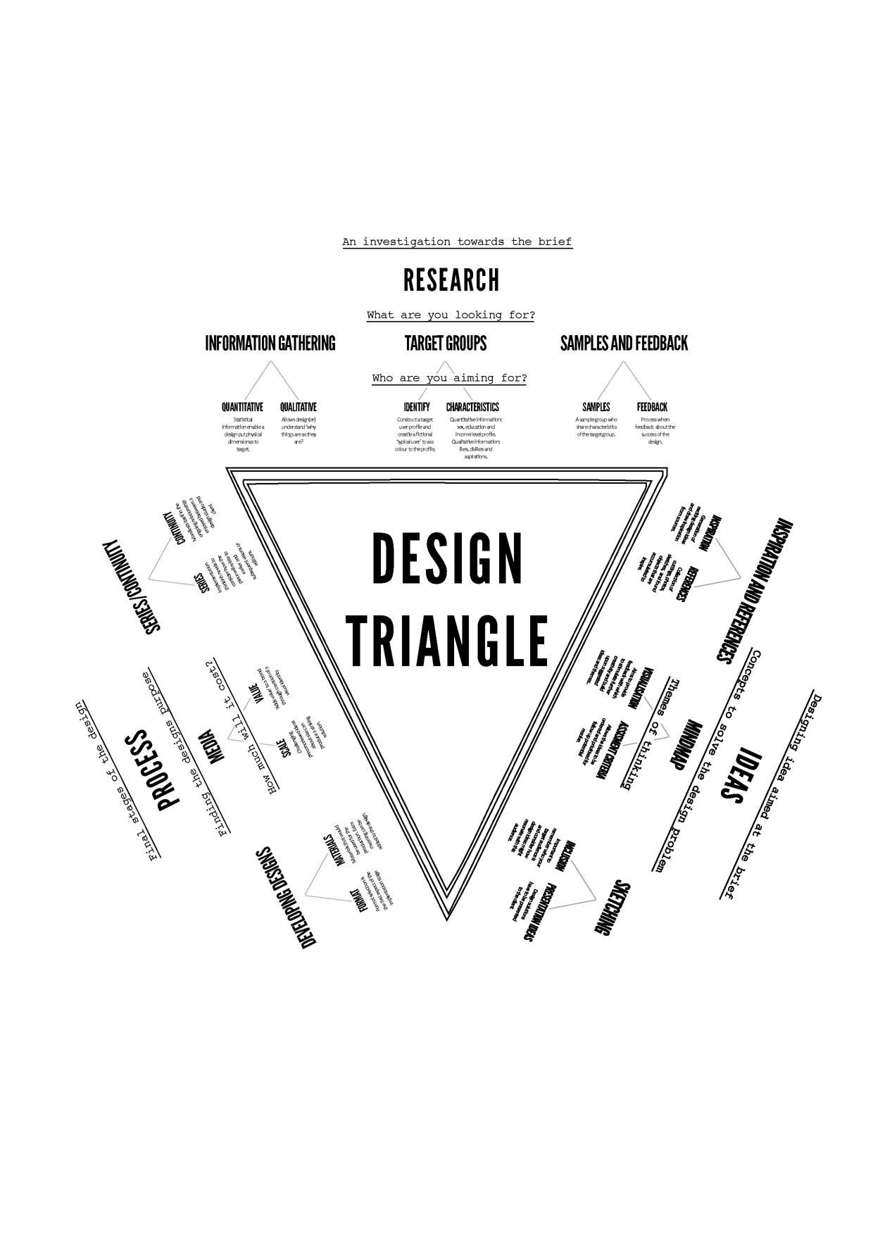 Design Triangle On Behance