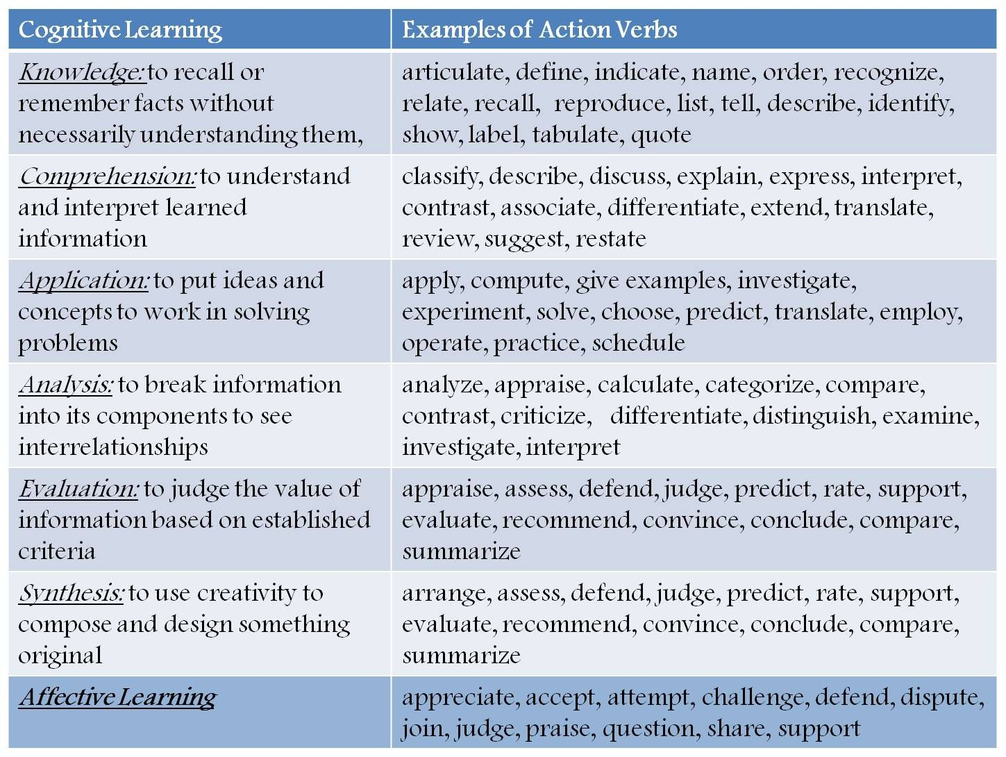 Swbat Verbs According To Bloom S Taxonomy Pyramid I Know I Can T Be The Only One Who Needs Thi Teaching Inspiration Classroom Instruction Teacher Resources [ 1090 x 1449 Pixel ]