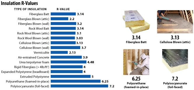 Pin By Shan Chen On Bdcs Cellulose Insulation - Cellulose Insulation R Value