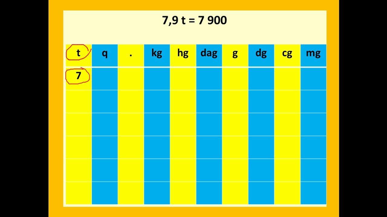 جدول قياس الكتل الرياضيات مع رضوان بوجمعاوي Periodic Table