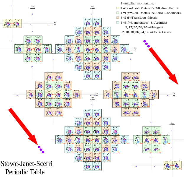Filestowe janet scerri periodictableg periodic table alternative periodic tables wikipedia the free encyclopedia urtaz Choice Image