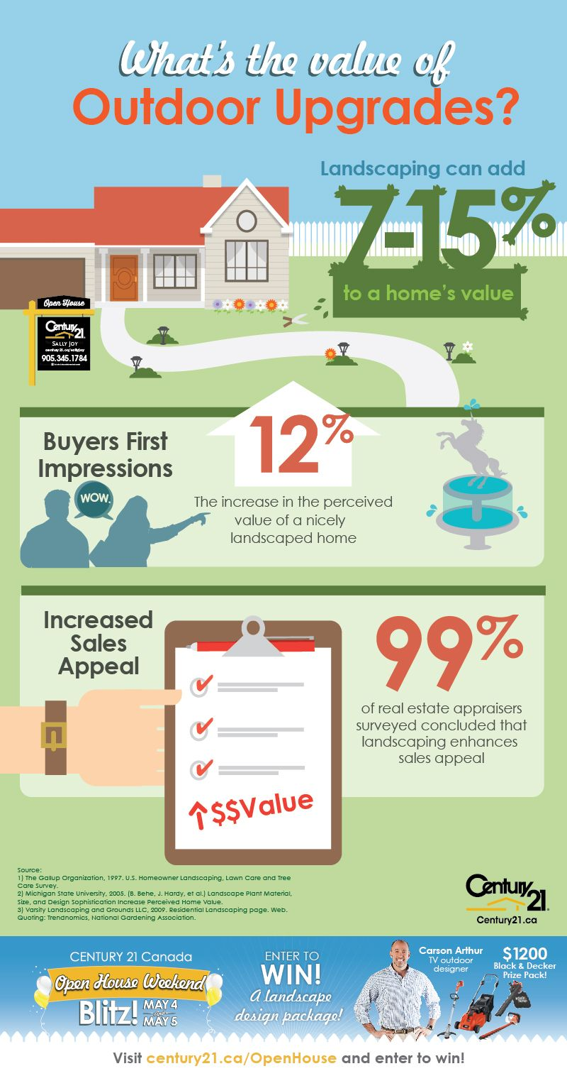 What Is The Value Of Outdoor Upgrades Infographic Realestate