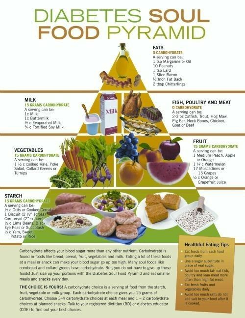 Glaucoma Foods To Eat