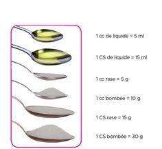 comment mieux mesurer avec une cuill re soupe ou caf huile et sucre recettes. Black Bedroom Furniture Sets. Home Design Ideas