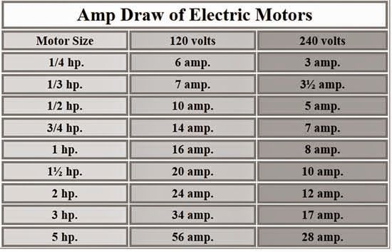 Values of Ampere drawn by Electric Motors Electrical