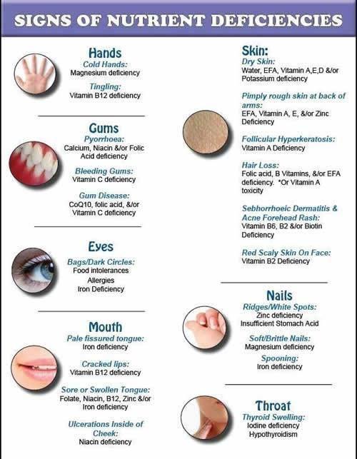 natural living forum - signs of nutrient deficiencies